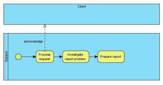 Business process with message flow