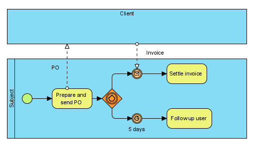 How does bpmn message flow work visual paradigm know how message flow with waiting reply ccuart