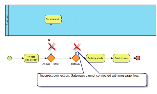 Incorrect Gateway Usage Thumb on Process Data Flow Diagram