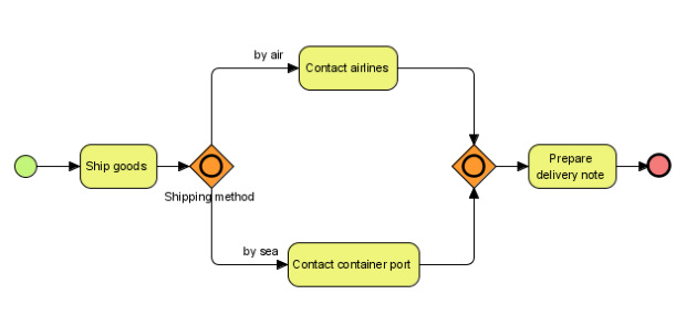 the usage of bpmn gateways