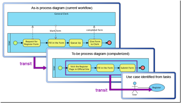modeltransitoroverview_thumb1 transition and navigation with model transitor visual paradigm