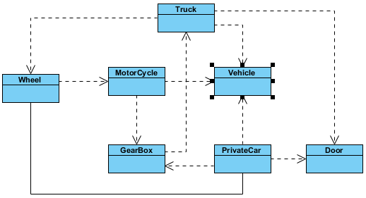 Vehicle class in source diagram