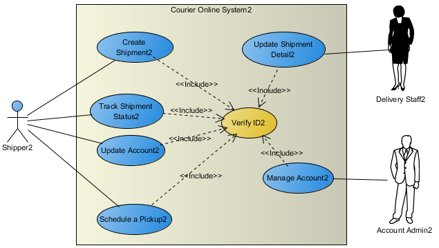How to duplicate a uml diagram visual paradigm know how the diagram is duplicated ccuart Images