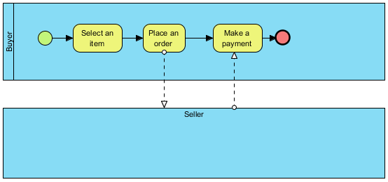Using BPMN Pool and Lane in Business Process    Diagram     BPD