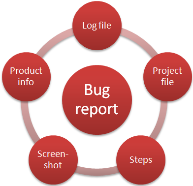 Components that form a good bug report