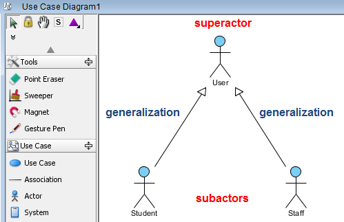 Group generalizations with generalization set visual paradigm know how a use case diagram superactor and subactors ccuart Images