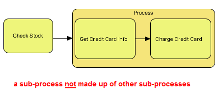 Example of a Non-Nested Sub-Process