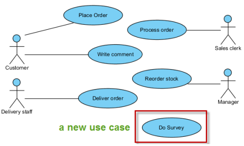 Added a new use case to the use case diagram