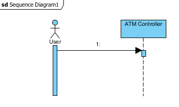 How to model gates in uml sequence diagrams visual paradigm know how 01 a simple sequence diagram to begin with ccuart