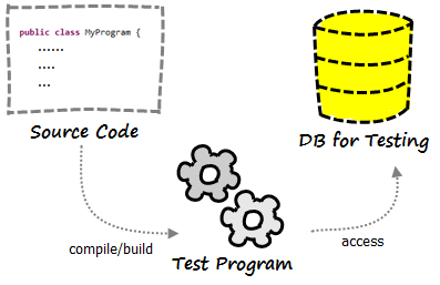 Working with testing data in development environment