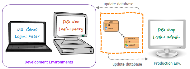 Different environments have their own database settings