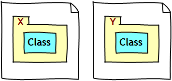 A class contained by different packages in different diagrams