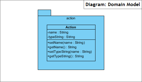 Diagram: Domain Model