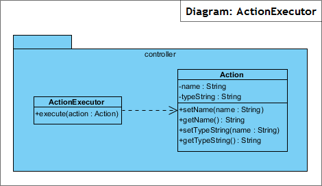 Diagram: ActionExecutor