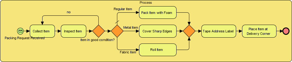 Workflow in sub-process