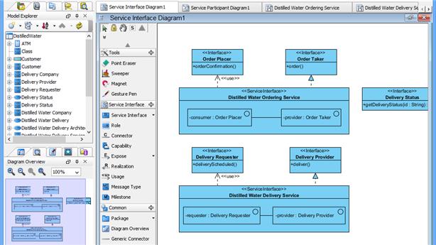 soaml service interface diagram - Visual Paradigma