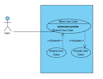 Use Case Diagram which we going to create via Open API