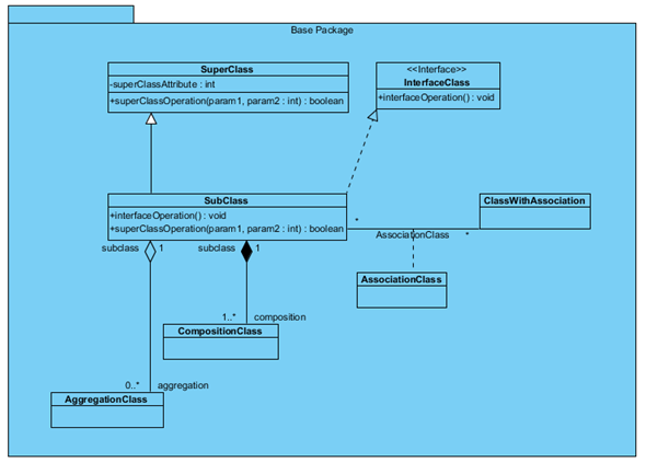 Class Diagram which we going to create via Open API