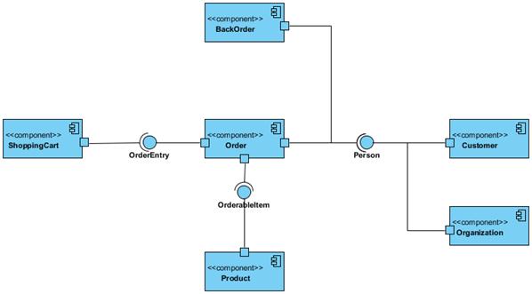 Create Component Diagram Using Open Api Visual Paradigm Know How