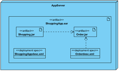 Deployment Diagram which we are going to create via Open API