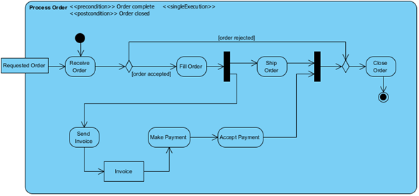 Create Activity Diagram Using Open Api