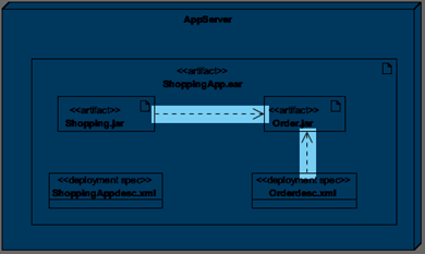 Create dependency between Artifacts and Deployment Specification