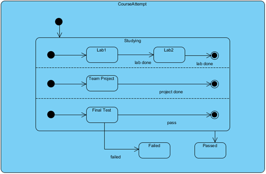 bpmn state diagram image collections