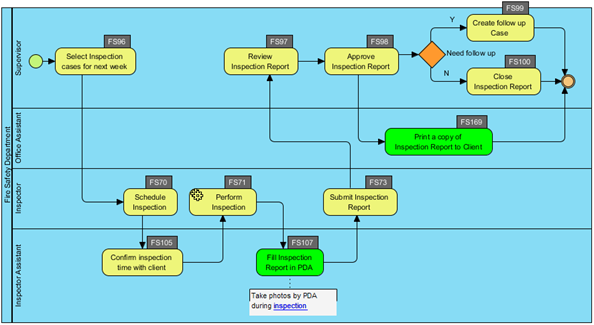 Business Process Diagram with task ID being cluttered