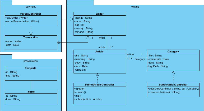 Building document with custom templates visual paradigm know how class diagram ccuart Image collections