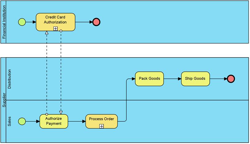 Create Business Process Diagram Using Open Api Visual Paradigm