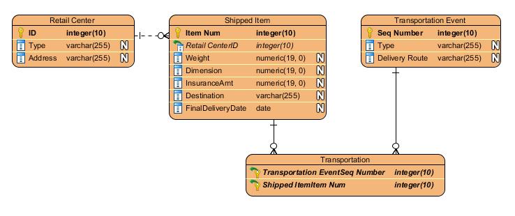 Create Entity-Relationship Diagram Using Open API - Visual ...