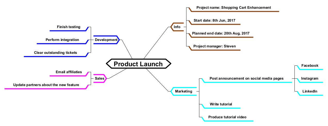 Create a Mind Map Using Open API - Visual Paradigm Know-how