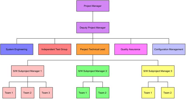 Create An Organization Chart Using Open Api Visual Paradigm Know How